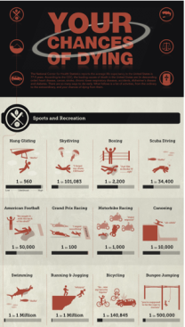 Infographic on death risk for activities, non-flu related, courtesy of besthealthdegrees.com/health-risks